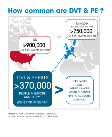 DVT & PE Prevalence Infographic (Photo: Business Wire)