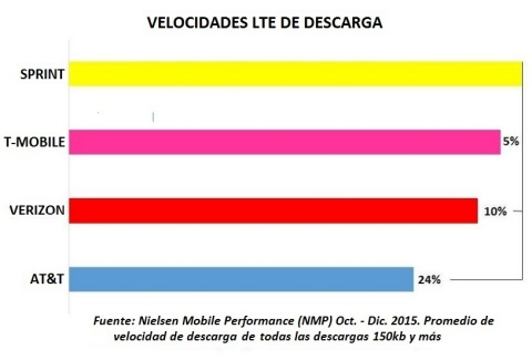 ¡Sprint gana en confiabilidad comparado con la competencia! (Graphic: Business Wire)