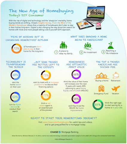 "Chase Survey ""Insights from the Mind of the Modern Homebuyer"" (Graphic: Business Wire)"