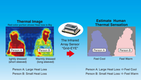Condition of human thermal sensation (Graphic: Business Wire)