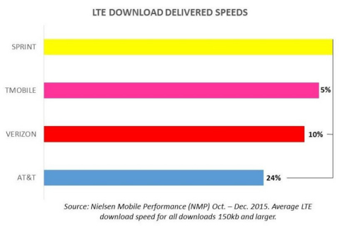LTE Download Delivered Speeds (Graphic: Business Wire)