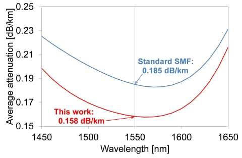 The attenuation spectrum of the newly developed coupled multi-core fiber (Graphic: Business Wire)