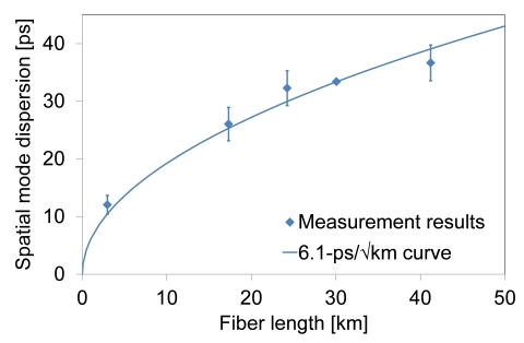 The accumulation of the spatial mode dispersion of the newly developed coupled multi-core fiber (Graphic: Business Wire)