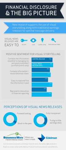 Business Wire and Edelman Financial Communications & Capital Markets today announce the results of a new study supporting the use of visual storytelling in earnings reporting (Graphic: Business Wire)
