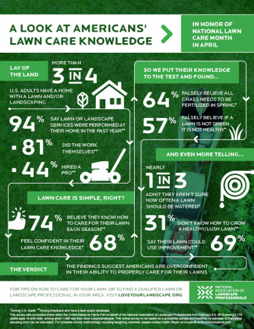 An infographic released by the National Association of Landscape Professionals in honor of National Lawn Care Month highlights Americans' lawn care knowledge. (Graphic: Business Wire)