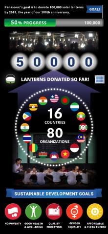 Panasonic's solar lanterns donated exceeding 50,000 (Graphic: Panasonic Corporation)