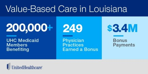 Value-Based Care rewards Louisiana doctors for improving Medicaid patients' health (Source: UnitedHealthcare).