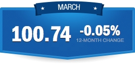 The Paychex | IHS Small Business Jobs Index moderated slightly—from 100.75 in February to 100.74 in  ...