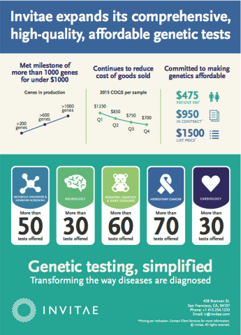 Invitae expands its comprehensive, high-quality, affordable genetic tests (Graphic: Business Wire)