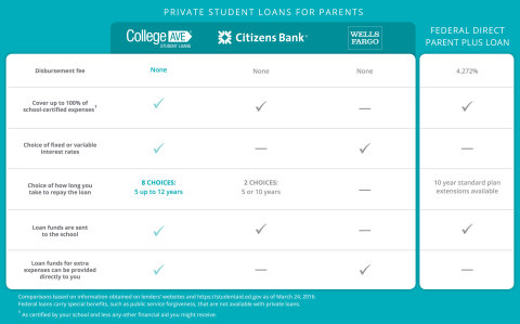 College Ave Student Loans Announces New Parent Loan: Offers Savings Over Federal PLUS Loans (Graphic: Business Wire).