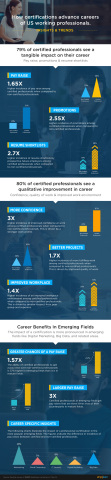 How Certifications Advance Careers of US Professionals (Graphic: Business Wire)