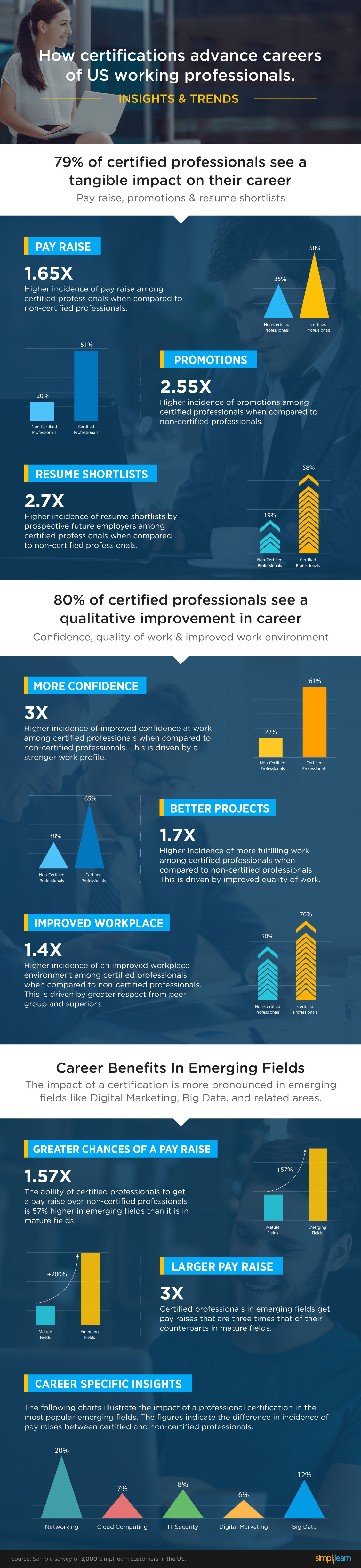 Certifications lead to higher salaries greater job fulfillment according to xflitez Gallery