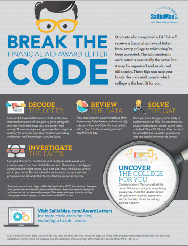 Decode your financial aid award letter with these tips from Sallie Mae. (Graphic: Business Wire)