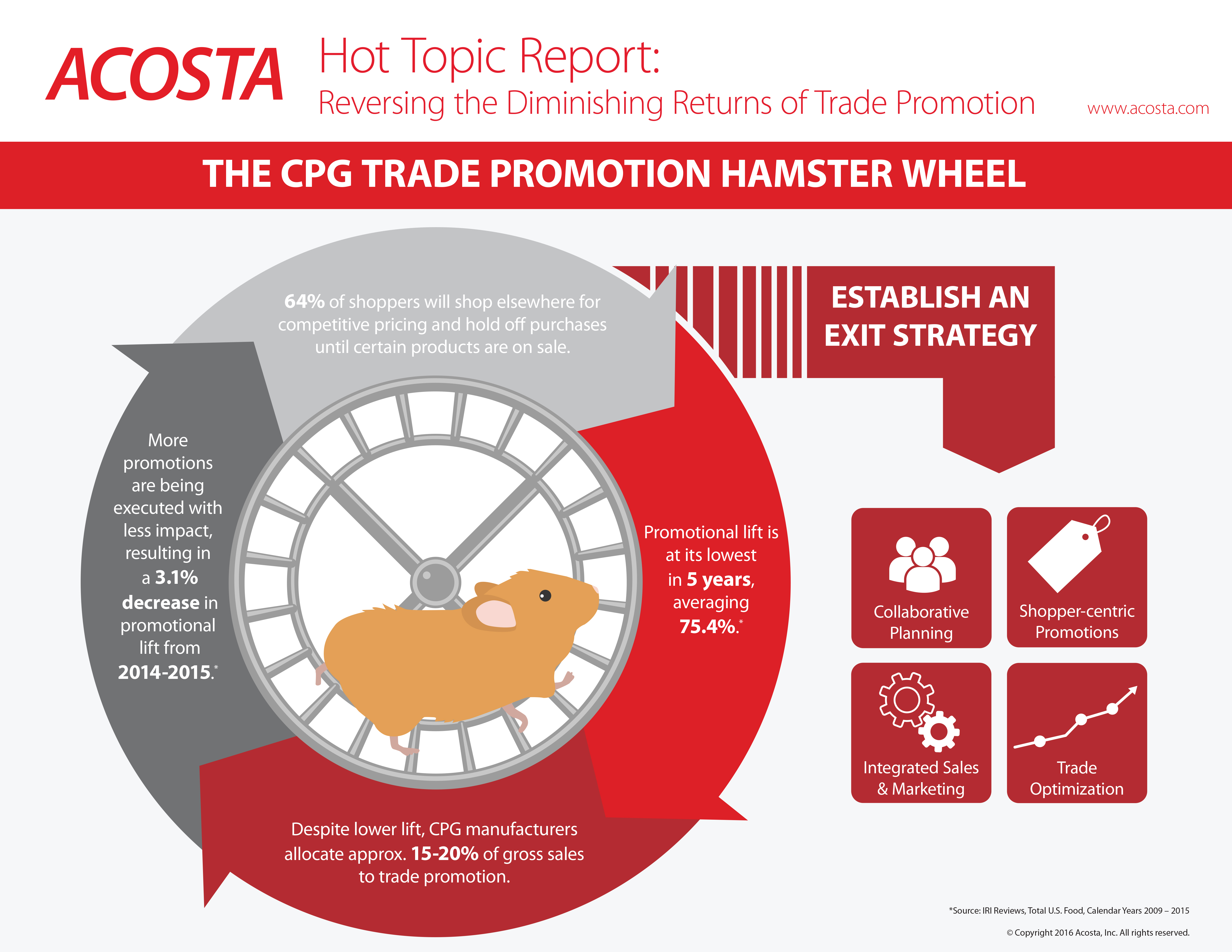 acosta research reveals the state of trade promotion business wire