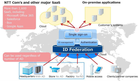 ID Federation Service Image (Graphic: Business Wire)