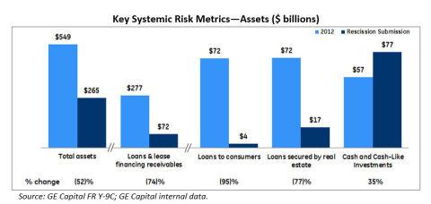 Appendix: Key Systemic Risk Metrics - Assets