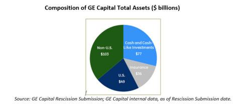 Appendix: Composition of GE Capital Total Assets