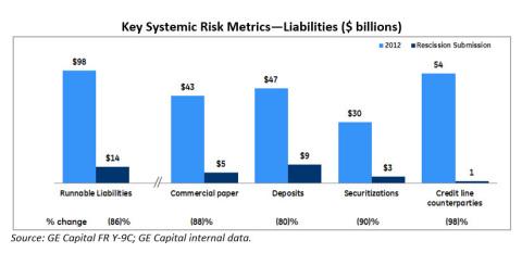 Appendix: Key Systemic Risk Metrics - Liabilities