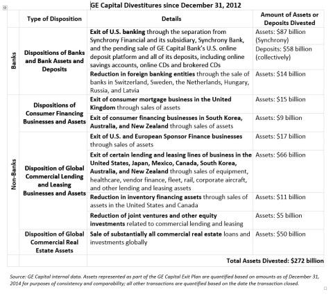 Appendix: GE Capital Divestitures since December 31, 2012