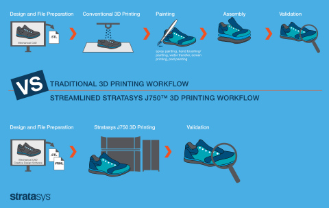 The Stratasys J750 3D Printer introduces one-stop 3D printed realism and eliminates the complexities of post-processing, empowering unprecedented resource efficiencies. (Photo: Business Wire)