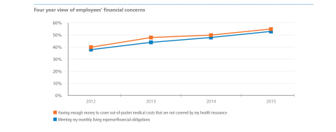 Four year view of employees' financial concerns, MetLife's 14th Annual U.S. Employee Benefit Trends Study (Graphic: Business Wire)
