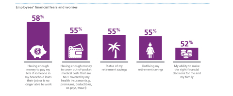 Employees' financial fears and worries, MetLife's 14th Annual U.S. Employee Benefit Trends Study (Graphic: Business Wire)