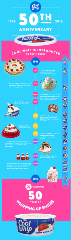 Many things have changed over the past 50 years, but the signature creamy taste of Cool Whip has sta ...