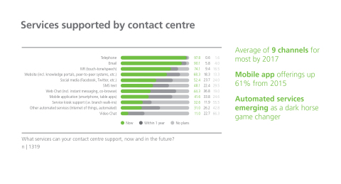 While telephone interactions in the contact centre are managed, tracked, and quality controlled, the same performance rigour isn't always applied to digital channels (Graphic: Business Wire)