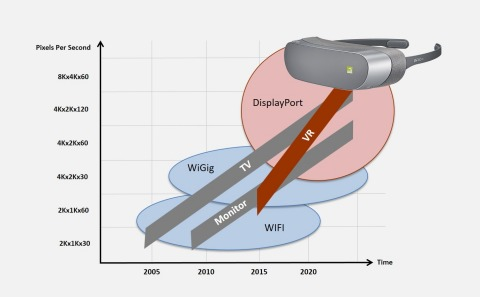 Head mounted displays demand ever higher resolutions and faster refresh rates to give consumers a fluid and immersive experience. DisplayPort is the interface of choice for VR applications offering uncompressed, low-latency signaling, low-power transmission and robust embedded clocking that minimizes the number of wires. (Photo: Business Wire)
