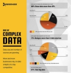 Sisense Data Complexity Infographic (Photo: Business Wire)