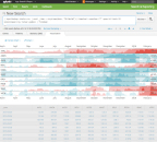 Comparing time series is hard, especially when their values span across orders of magnitudes. Horizon charts help alleviate this by maximizing vertical space and through better use of colors. This is especially helpful when showing change from a baseline date, such as is the case with stock data. (Photo: Business Wire)
