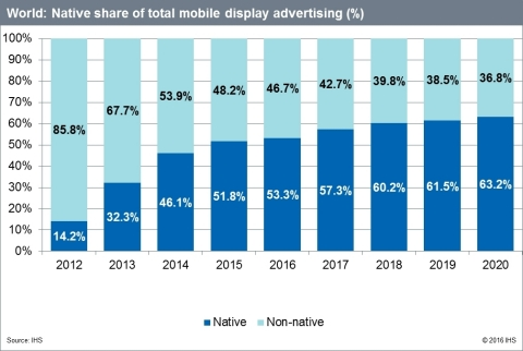 World: Native share of total mobile display advertising (%) (Graphic: Business Wire)