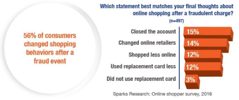 CvvPlus – an online fraud prevention solution - provided by Tender Armor, in partnership with Sparks Research, today released a report titled CNP FRAUD CONSUMER IMPACT: ANXIETY THAT REDUCES CREDIT AND DEBIT CARD USAGE. (Graphic: Business Wire)