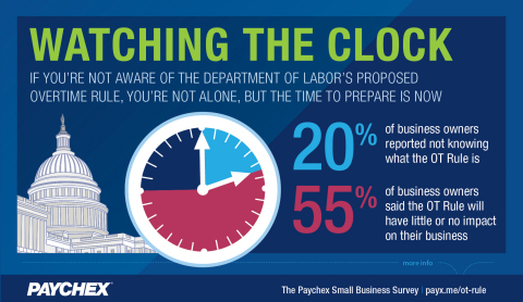 The latest Paychex Small Business Snapshot revealed 20% of business owners are not aware of the Depa ...
