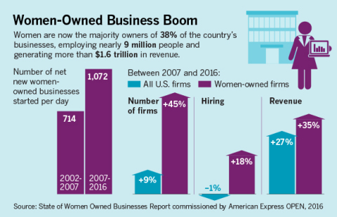 2016 State of Women-Owned Businesses Report Commissioned by American Express OPEN (Photo: Business Wire)