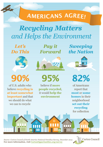 90 percent of Americans believe recycling is important and people should do what they can to try and recycle. (Graphic: Business Wire)