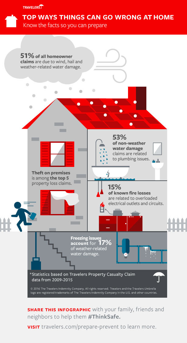Travelers Identifies Most Common and Costliest Homeowners Claims ...