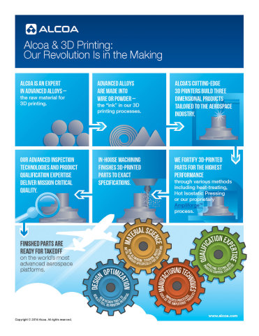 Alcoa has entered into an agreement with Airbus to supply 3D-printed metal parts for Airbus commercial aircraft. Alcoa will produce those parts using comprehensive capabilities, from multi-material alloy development to additive manufacturing and aerospace parts qualification (shown here) (Graphic: Business Wire)