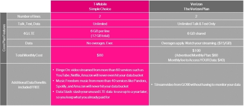 A chart comparing T-Mobile against the competition. (Graphic: Business Wire)