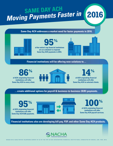 Infographic on Same Day ACH Readiness (Graphic: Business Wire)