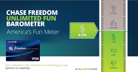 Chase Freedom Unlimited Fun Barometer (Photo: Business Wire)