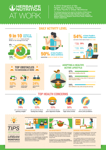 Infographic - Key findings of the Nutrition At Work Survey conducted by Herbalife. (Graphic: Busines ...