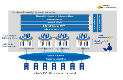 Newly launched IT & Communication Platform Image (Graphic: Business Wire)