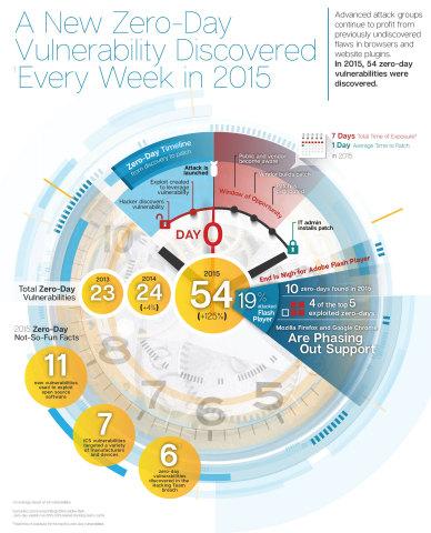 2016 Internet Security Threat Report, Symantec (Graphic: Symantec)