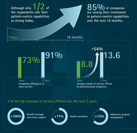 Accenture Life Sciences: The Patient Is IN - Pharma's Growing Opportunity in Patient Services (Graphic: Business Wire)