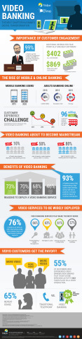 New research from Vidyo and Efma reveals increasing support and adoption of video banking technology by retail banking organizations globally. (Graphic: Business Wire)