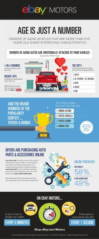Ebay Motors Reveals The Factors Behind America S Aging Car Force Business Wire