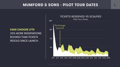 Mumford Exchange powered by Lyte proving more effective than anonymous 3rd party websites for fans. (Graphic: Business Wire)