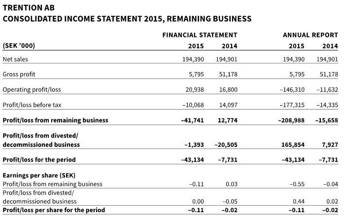 Trention (Formerly Opcon): Change To Income Statement Previously