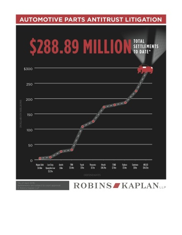 Total recoveries to date are reflected in the above infographic. (Graphic: Business Wire)